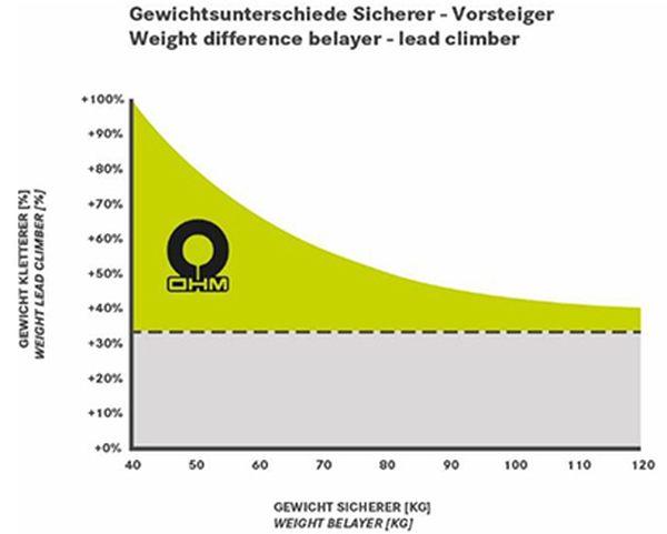 Edelrid Ohm graf