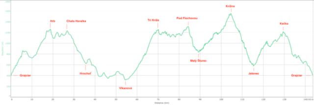 Koruna BB - profil trasy